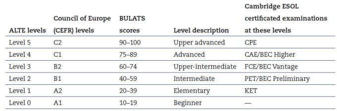 specijalizovani-engleski-bulats-tabela