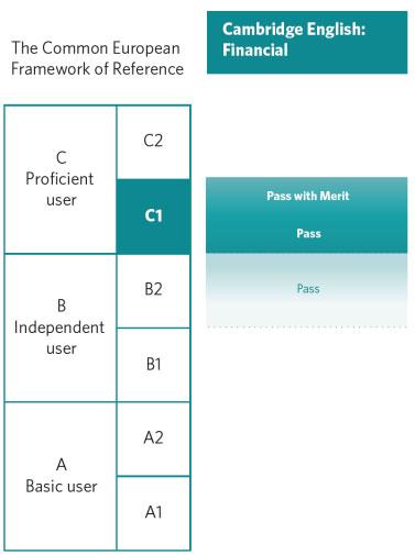 specijalizovani-engleski-cef-tabela