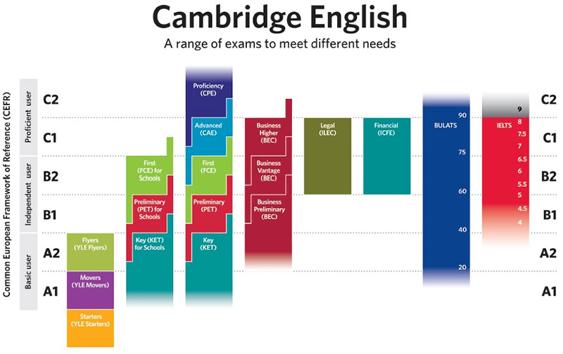 new-age-school-university-cambridge-english